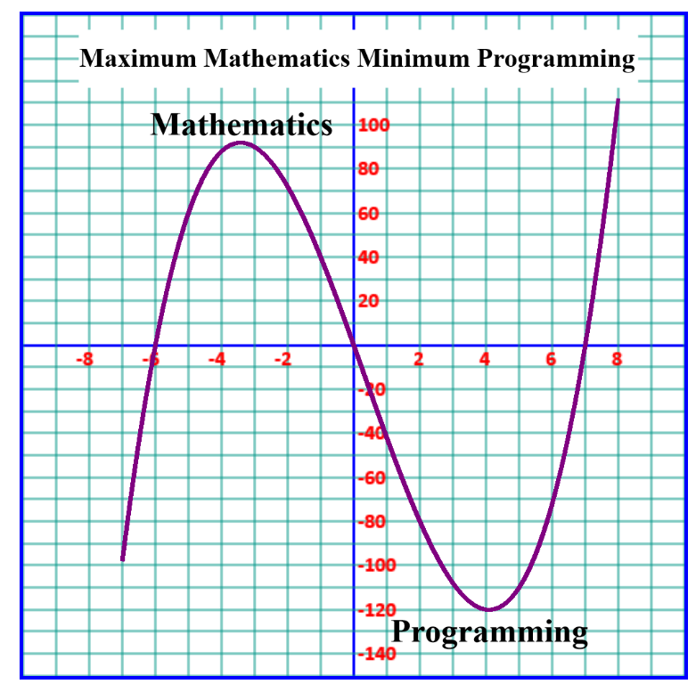 Mathematics and Programming